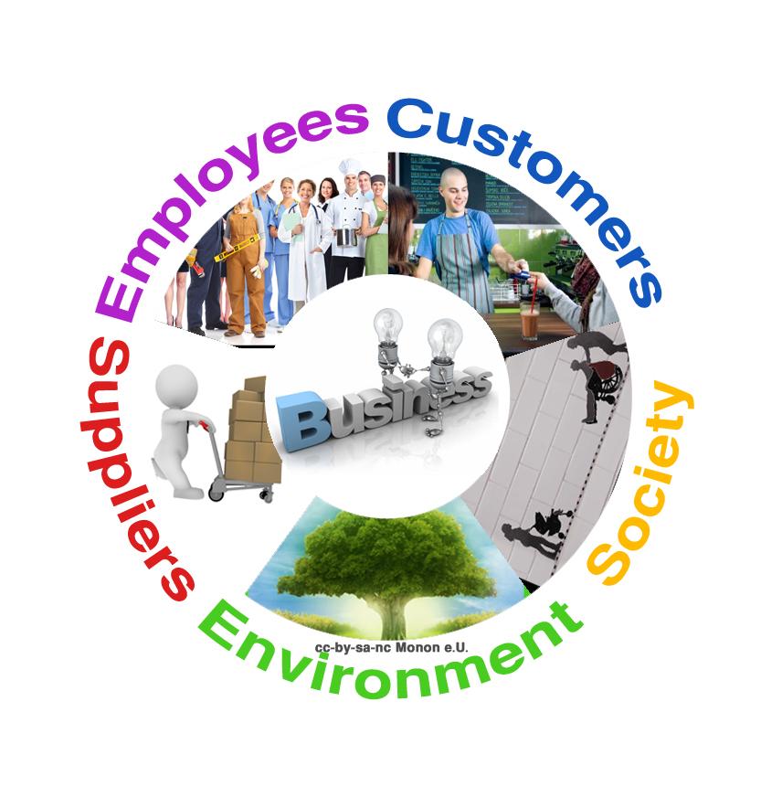 Social Business fokussieren sich normalerweise auf einen von 5 möglichen Begünstigtengruppen: Angestellte, Kunden, Lieferanten, die Umwelt oder eine benachteiligte gesellschaftliche Gruppe. Dargestellt wird das als Kreis mit dem Geschäftsmodell in der Mitte und den 5 Berührungsgruppen rund herum.