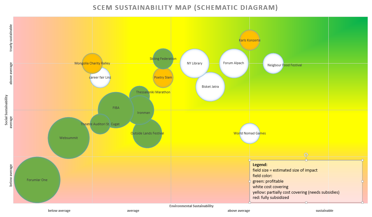 teh map shows, that almost all activities and organzations in sport, culture or event manageme are acting unsustainable in the actual meaning of the world. While there are serveral which act above average even above average is not truely sustainable at the moment.